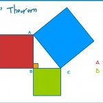 Pythagoras Theorem Demo